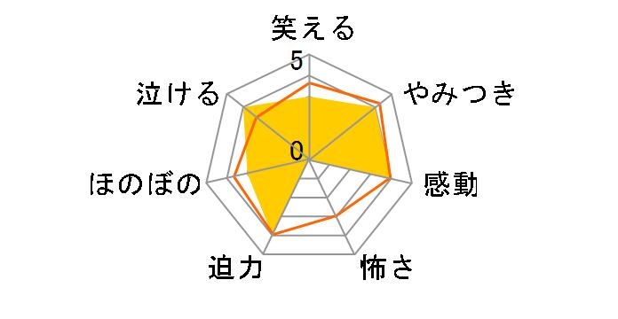 スター☆トゥインクルプリキュア vol.16【DVD】[PCBX-51826][DVD]のユーザーレビュー