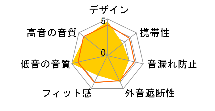 SE-CX8のユーザーレビュー