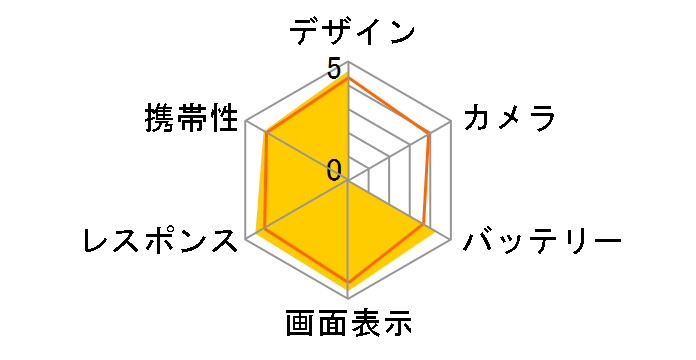 AQUOS Xx 304SH SoftBankのユーザーレビュー
