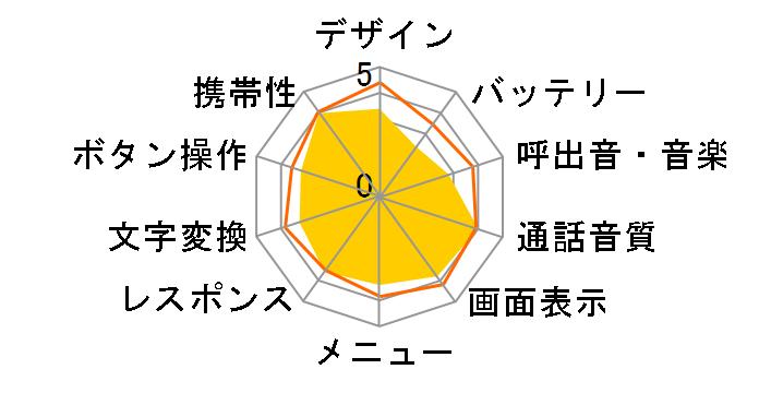 mamorino Watchのユーザーレビュー