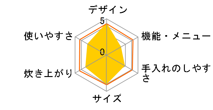 The Gohan K03Aのユーザーレビュー