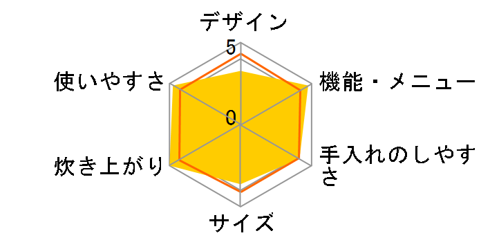 炎舞炊き NW-KA18のユーザーレビュー