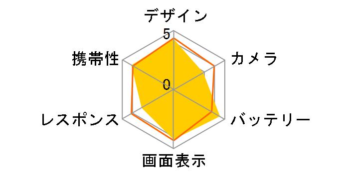 AQUOS sense3 SHV45 auのユーザーレビュー