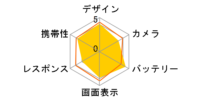 AQUOS sense3 SH-02M docomoのユーザーレビュー