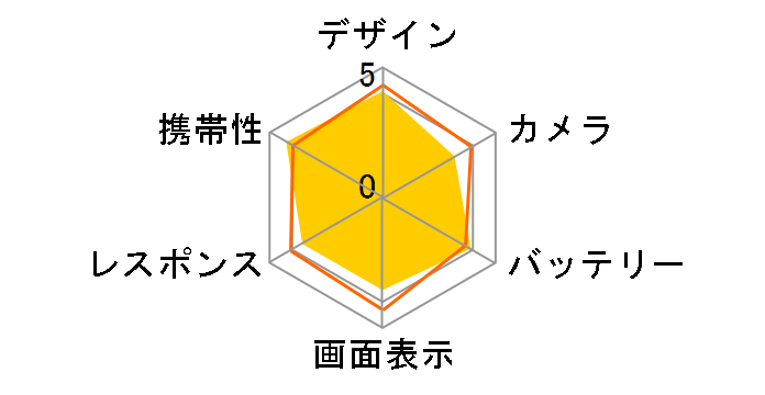 Xperia 5 II SoftBankのユーザーレビュー