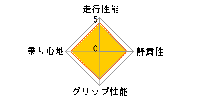 AS-1 205/55R17 91V ユーザー評価チャート