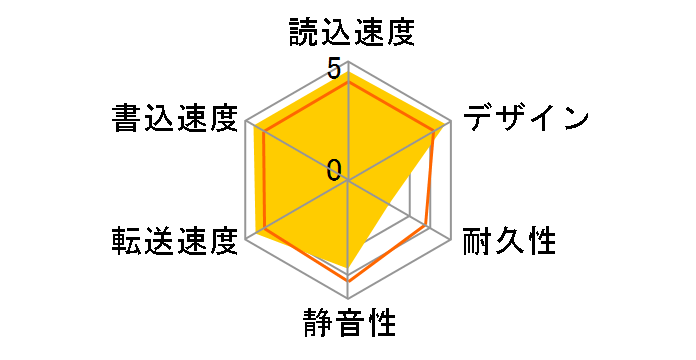 HDCN-U1.5Aのユーザーレビュー