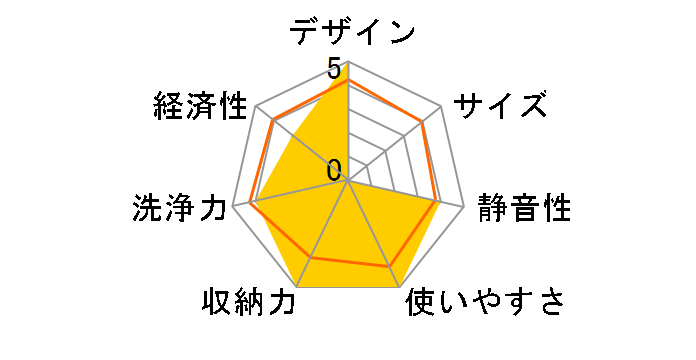 G1142SCu (ステンレス)のユーザーレビュー