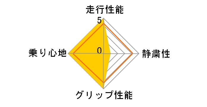 GEOLANDAR I/T-S 225/55R18 98Q ユーザー評価チャート