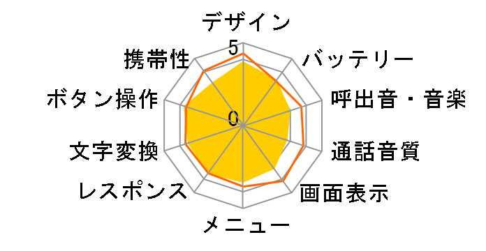 COLOR LIFE SoftBank 840Pのユーザーレビュー