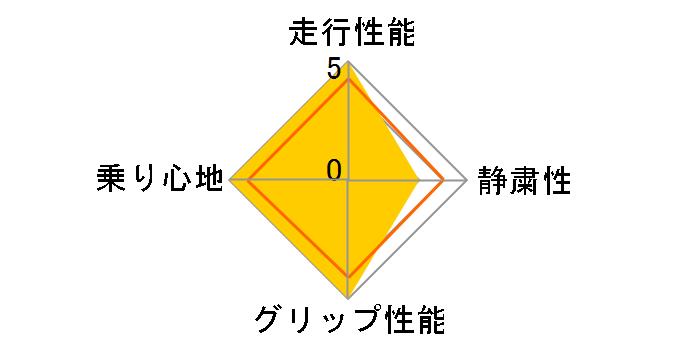 AS-1 145/65R15 72V ユーザー評価チャート