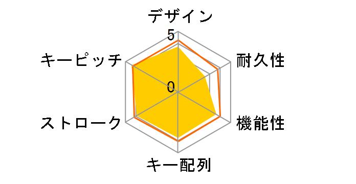ThinkPad USB トラックポイントキーボード(日本語) 55Y9024のユーザーレビュー