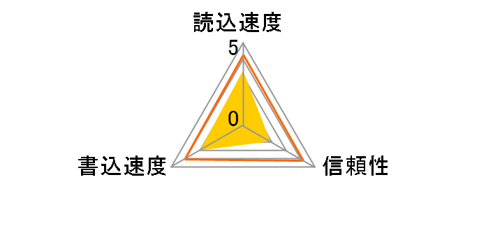 GH-SDHC32G10M [32GB]のユーザーレビュー
