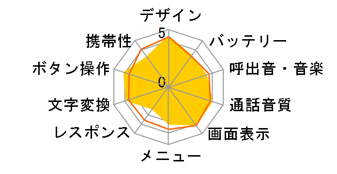 LUMIX Phone SoftBank 001P [ゴールド]のユーザーレビュー
