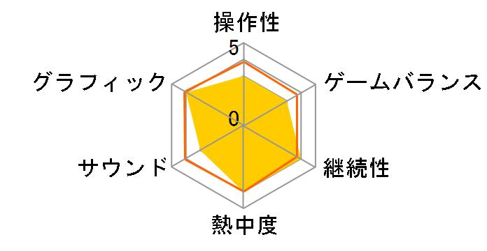 みんなのGOLF ポータブル [PSP the Best 2010/12/23]のユーザーレビュー