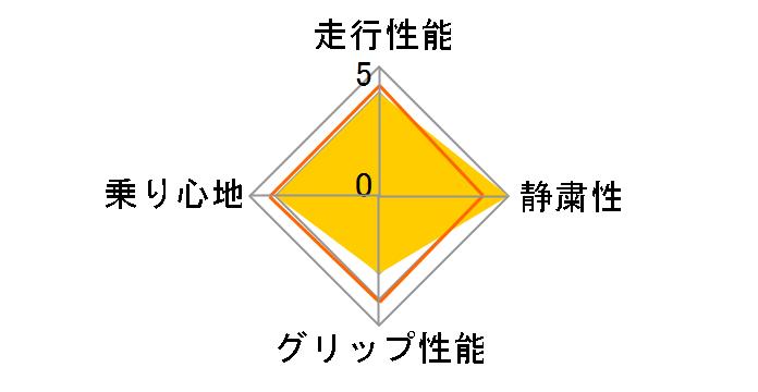 RX-615 185/55R16 83V ユーザー評価チャート