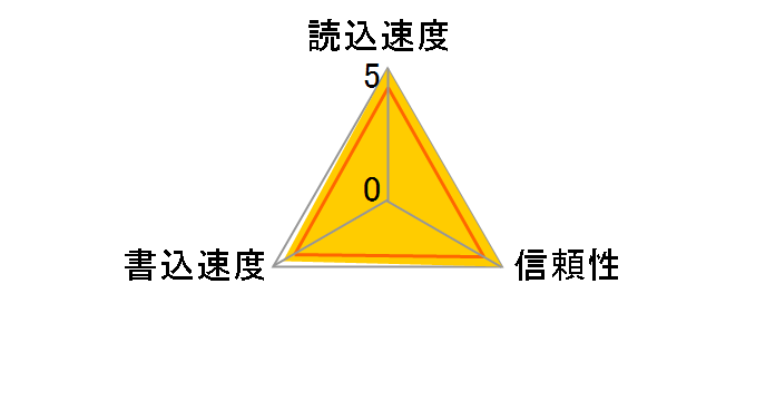 RP-SDL02GJ1K [2GB]のユーザーレビュー