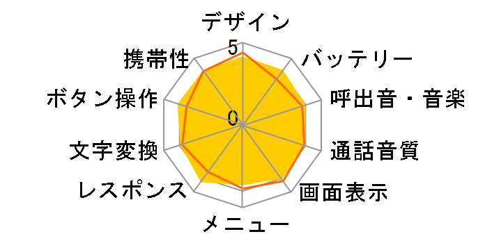 簡単ケータイ K010 [ピンク]のユーザーレビュー