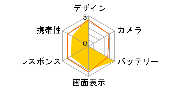 Sweety 003P SoftBank [ブリリアントピンク]のユーザーレビュー