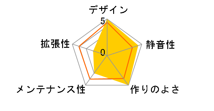 acubic A30 ACE-A30-PE [ピーチ]のユーザーレビュー
