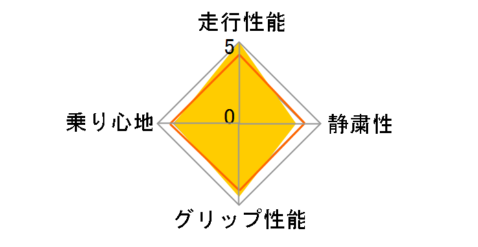 P Zero 225/40ZR18 92Y XL MO ユーザー評価チャート