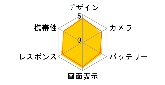 Xperia acro HD SO-03D docomo [Sakura]のユーザーレビュー