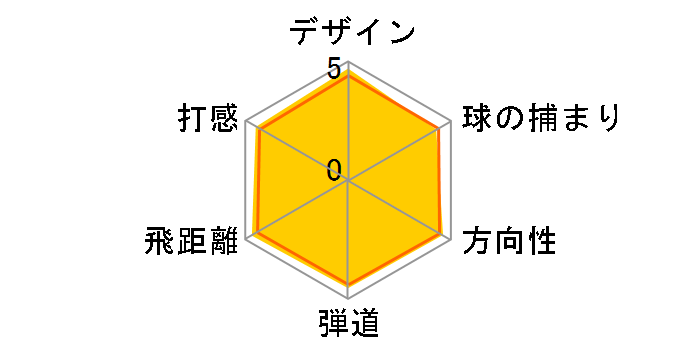 ロケットボールズ ドライバー [RB-50 フレックス:SR ロフト:10.5]のユーザーレビュー