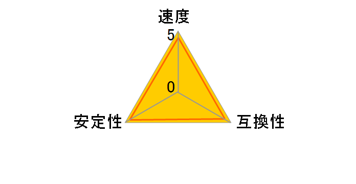 W3N1600Q-4G [SODIMM DDR3 PC3-12800 4GB 2枚組]のユーザーレビュー