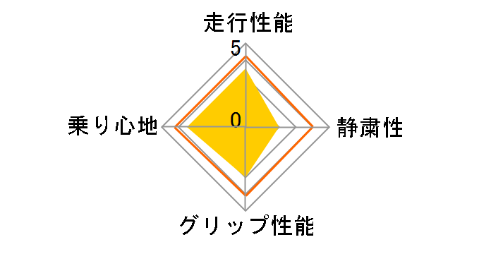 ECOS ES31 165/70R14 81S ユーザー評価チャート