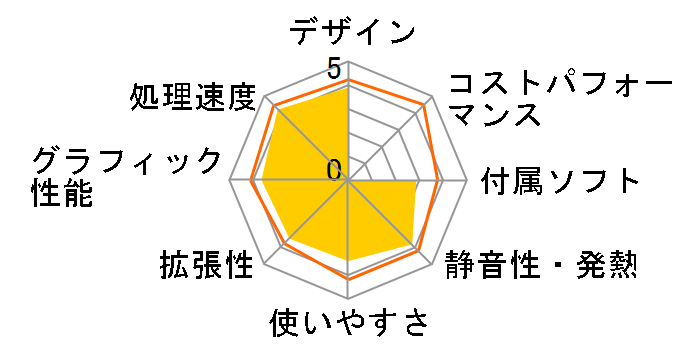 IdeaCentre B320 77603KJのユーザーレビュー