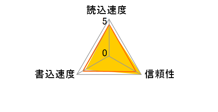 AUSDH16GUICL10-RA1 [16GB]のユーザーレビュー
