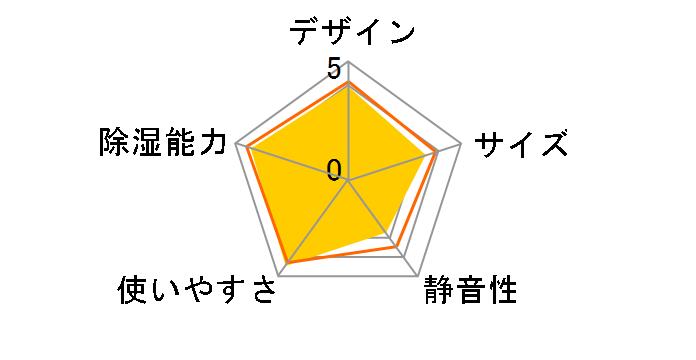CD-P6313(W) [ホワイト]のユーザーレビュー