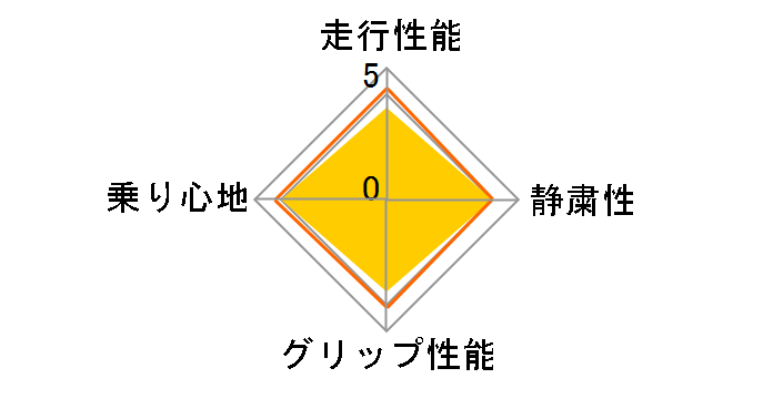 TURANZA T001 205/55R16 91V ユーザー評価チャート