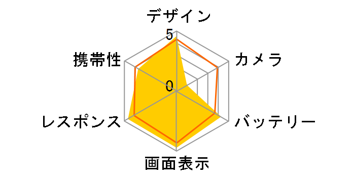 GALAXY Note 3 SC-01F docomo [Classic White]のユーザーレビュー