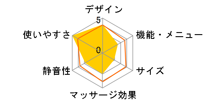 レッグマッサージャ HM-252-PK [ピンク]のユーザーレビュー