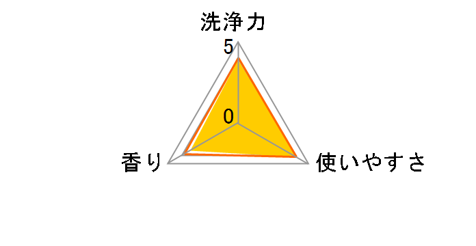デオラフレッシュ 顆粒タイプ 360gのユーザーレビュー