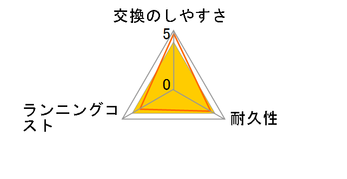 HX6012/01のユーザーレビュー
