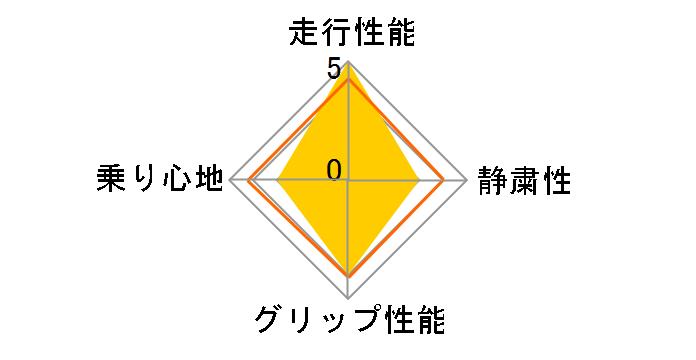 MAXIMUS M1 185/55R16 83H ユーザー評価チャート