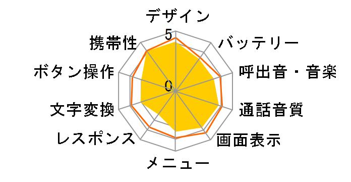 docomo F-07F [Gold]のユーザーレビュー