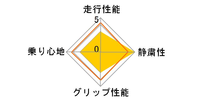 CINTURATO P7 RUN FLAT 205/45R17 88W XL ☆ ユーザー評価チャート