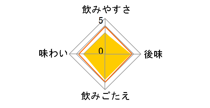 伊賀の天然水 炭酸水 500ml ×24本