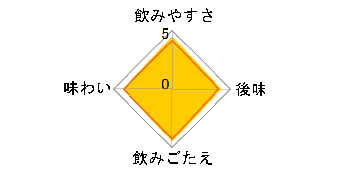 ファンタ グレープ 1.5L ×8本のユーザーレビュー