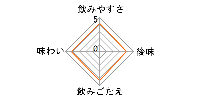 ファンタ ゼロ グレープ 500ml ×24本のユーザーレビュー