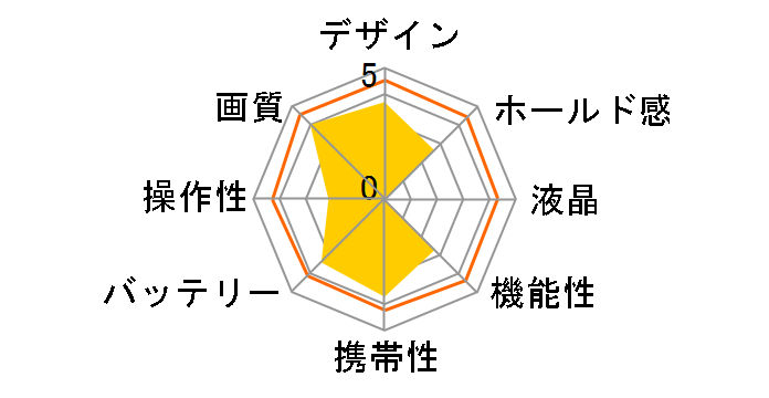 α ILCE-QX1 ボディのユーザーレビュー