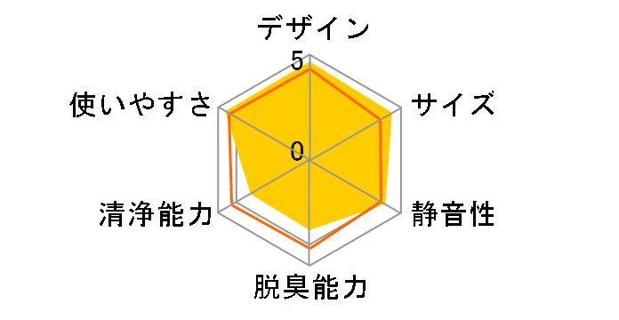 IG-GK1S-P [ピンク系]のユーザーレビュー