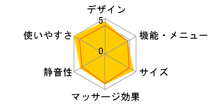 ルルドプレミアム マッサージクッション ダブルもみ AX-HCL188pk [ピンク]のユーザーレビュー