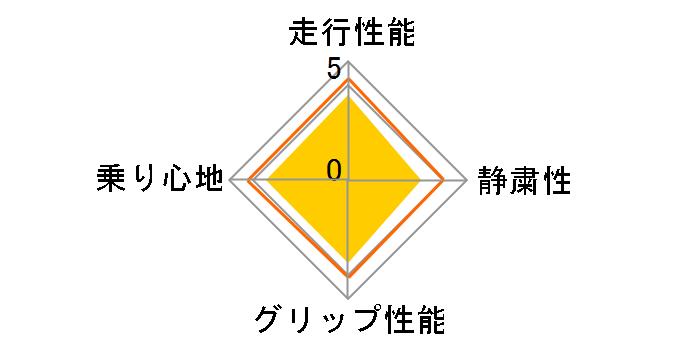 エナセーブ RV504 195/65R15 91H ユーザー評価チャート