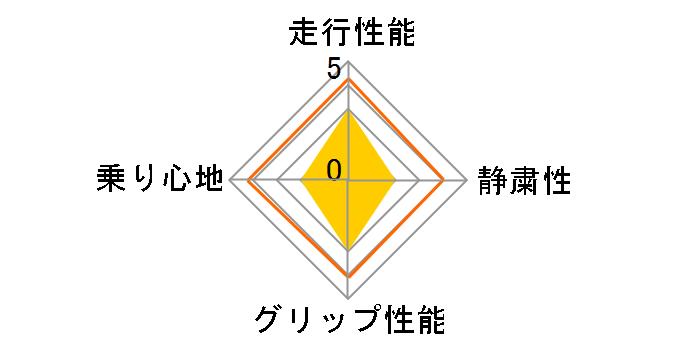 PROXES CF2 205/55R16 94V XL ユーザー評価チャート