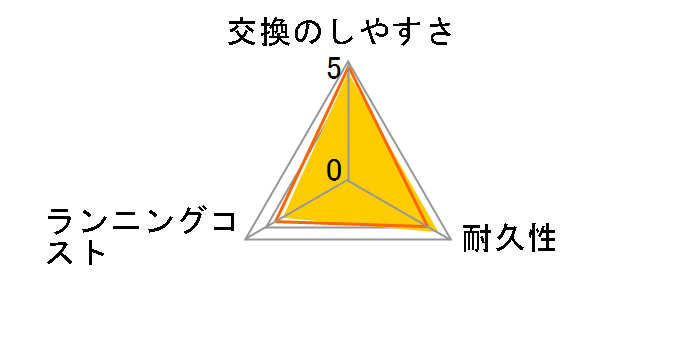 RQ12/61のユーザーレビュー