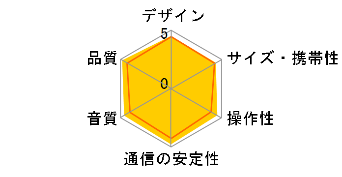 SRS-X55 (B) [ブラック]のユーザーレビュー